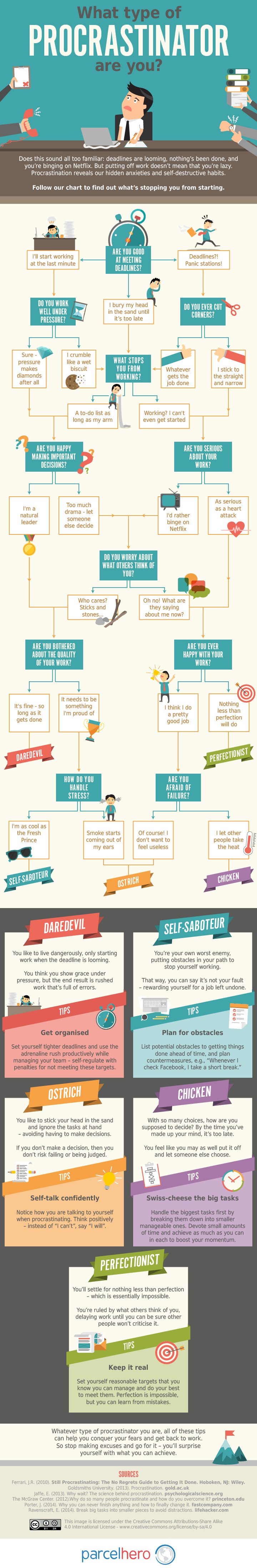 Find Out Which Type of Procrastinator You Are [Infographic]