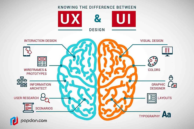 ui-ux-разница