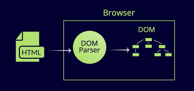 DOM Parser