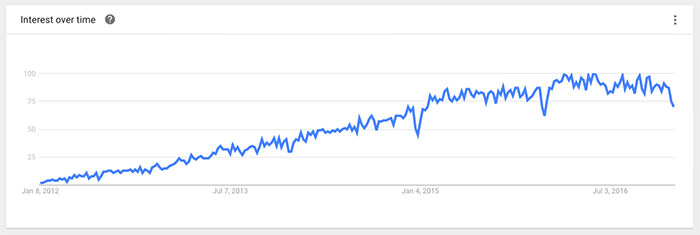 Bootstrap trends