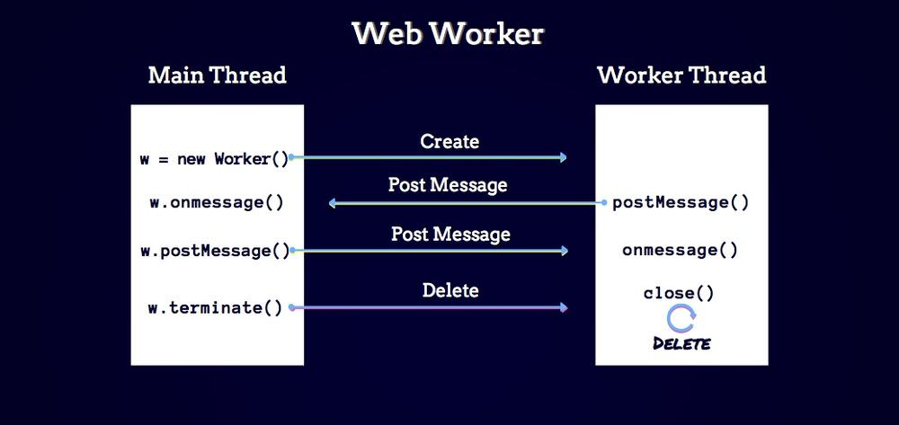 Methods of the Web Worker API
