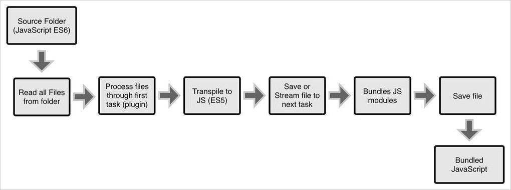Task runner workflow