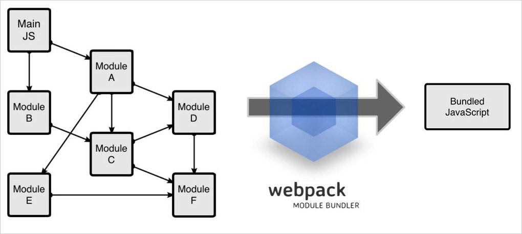 Webpack workflow