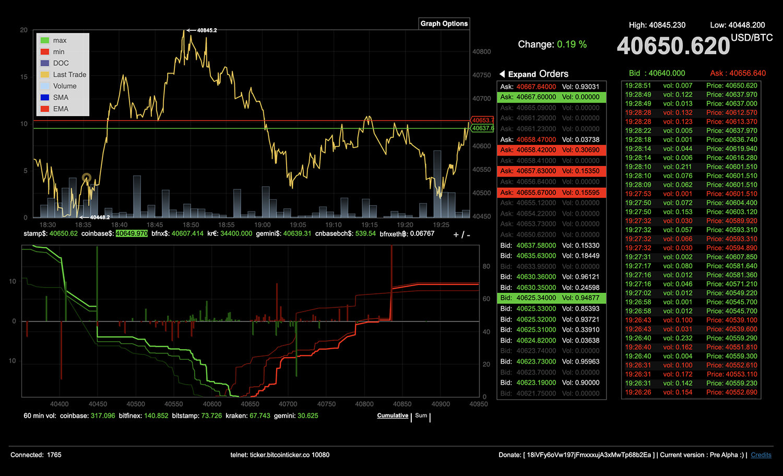 Bitcoin-Ticker