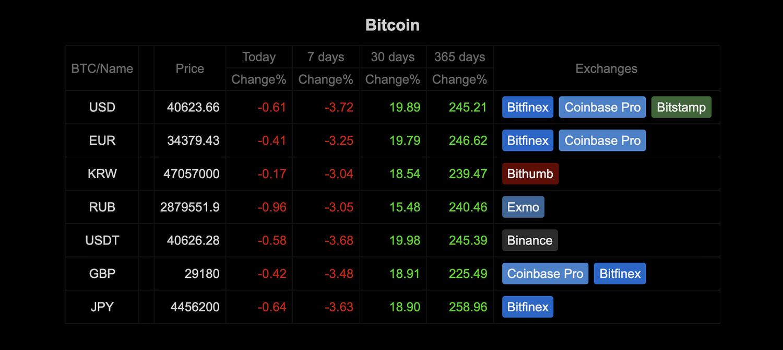 BitcoinWisdom