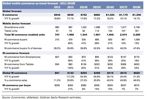 Mobile Commerce Growth Forecast