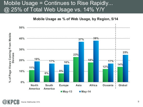 Mobile Web Usage