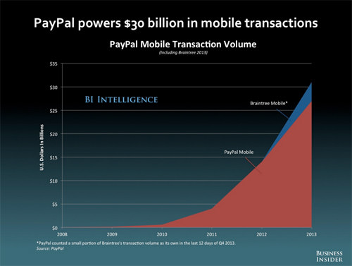 PayPal Mobile Transactions