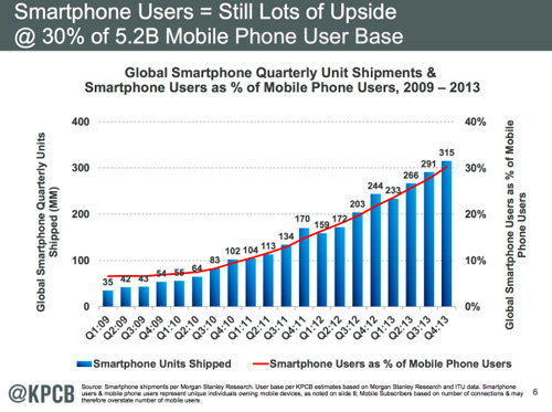 Smartphone User Growth