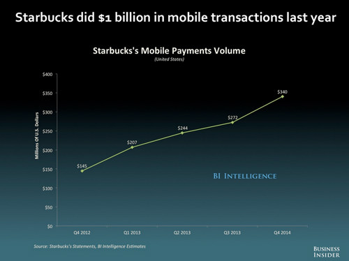 Starbucks Mobile Transactions