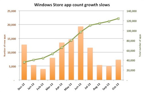 Windows App Growth